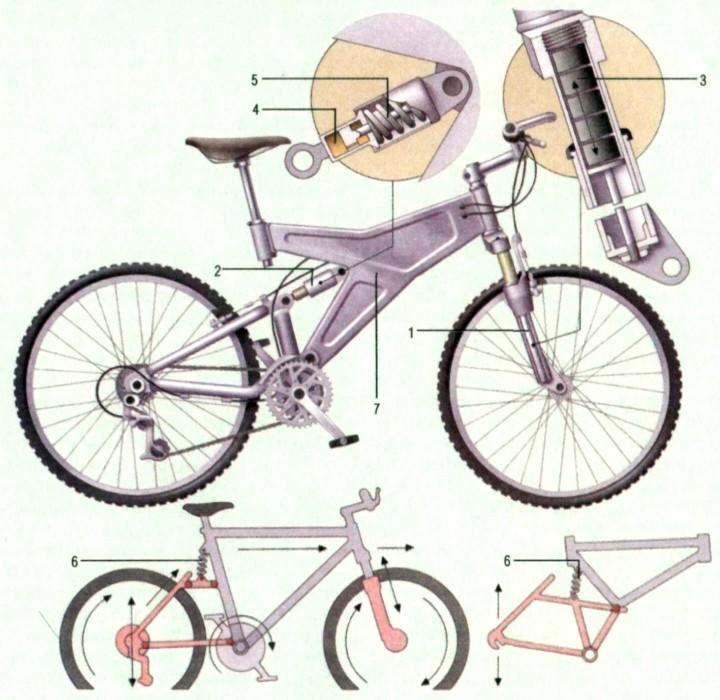 Подвеска для велосипеда своими руками 956