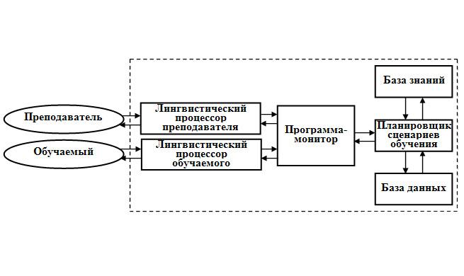 Структурная схема автоматизированной обучающей системы