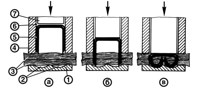Схема сшивания тканей металлическими скобками: а — сшиваемые ткани сжаты между магазином и матрицей; б — скобка выдвигается толкателем из магазина, прокалывая ткани; в — скобка, попав концами ножек в лунки матрицы, деформируется и сшивает ткани; 1 — <a href=
