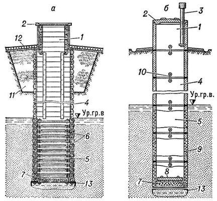 Рис. 1. Шахтные колодцы: а — срубовый с гравитационным фильтром; б — железобетонный с водоприёмной частью из пористого бетона; 1 — оголовок; 2 — крышка; 3 — вентиляционная труба; 4 — ствол (часть шахты от поверхности земли до водоносного пласта); 5 — водоприёмная часть шахты; 6 — гравитационный фильтр (в v-oбразных отверстиях); 7 — донный фильтр; 8 — плита из пористого бетона; 9 — стенки из пористого бетона; 10 — скобы, скрепляющие плиты; 11 — замок из глины;12 — отмостка; 13 — нож (железная пластина).