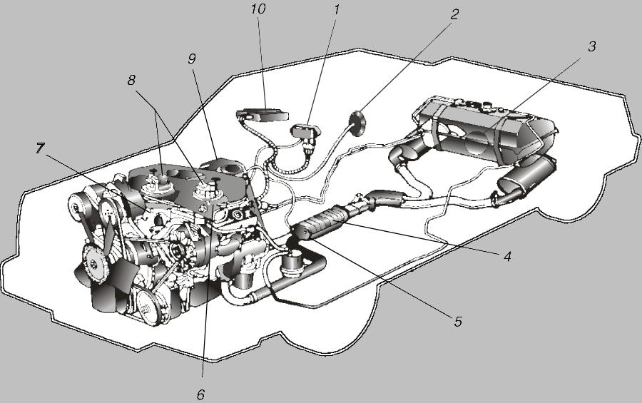 КОМПОНЕНТЫ ЭЛЕКТРОННОГО УПРАВЛЕНИЯ современного автомобильного двигателя. 1 - датчик полного давления в коллекторе; 2 - датчик скорости автомобиля; 3 - топливный насос, размещенный внутри топливного бака; 4 - каталитический нейтрализатор отработавших газов; 5 - датчик кислорода; 6 - датчик положения дроссельной заслонки; 7 - датчик температуры охладителя; 8 - инжекторы с дроссельными заслонками; 9 - датчик числа оборотов двигателя; 10 - блок электронного управления (компьютер).
