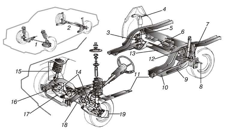 ЭЛЕМЕНТЫ ТИПИЧНОЙ ПОДВЕСКИ современного легкового автомобиля. 1 - передняя подвеска; 2 - задняя подвеска; 3 - спиральная рессора; 4 - верхний монтажный кронштейн амортизатора; 5 - резиновая подушка; 6 - поперечная штанга; 7 - узел крепления штанги; 8 - вал ступицы колеса; 9 - продольный рычаг; 10 - кронштейн продольного рычага с шарниром; 11 - шасси; 12 - амортизатор; 13 - торсионная труба; 14 - ведущие полуоси; 15 - стойка Макферсона; 16 - шаровой шарнир; 17 - нижний рычаг управления; 18 - стабилизатор; 19 - поворотная цапфа.