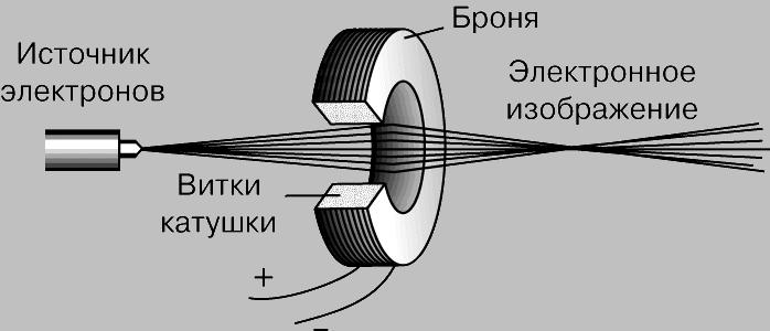 Рис. 1. МАГНИТНАЯ ЛИНЗА. Витки провода, по которым проходит ток, фокусируют пучок электронов так же, как стеклянная линза фокусирует световой пучок.