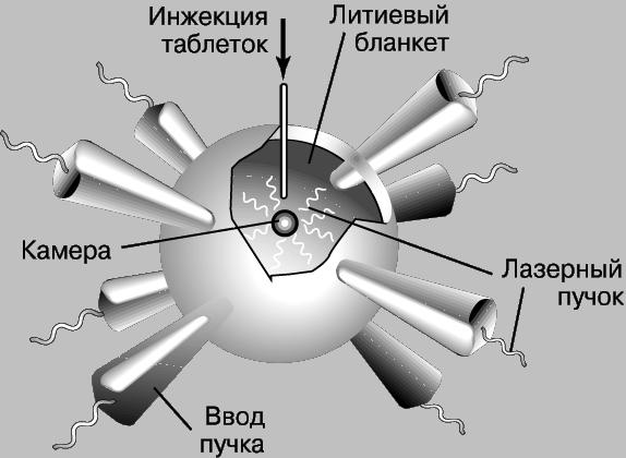 Рис. 4. В ЛАЗЕРНОМ РЕАКТОРЕ УТС маленький шарик, содержащий дейтерий и тритий, облучается со всех сторон несколькими лазерными пучками одновременно. За счет бурного испарения частиц с его поверхности шарик сжимается, в результате чего температура и плотность внутри него повышаются до уровня, необходимого для термоядерной реакции.