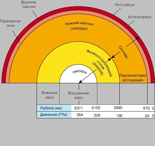 ВНУТРЕННЕЕ СТРОЕНИЕ ЗЕМЛИ, установленное по геофизическим данным об изменении давления с глубиной (100 ГПа = 1 Мбар = 106 атмосфер).