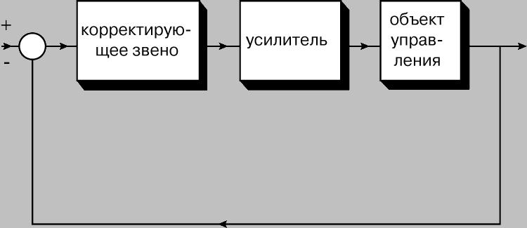 Рис. 5. БЛОК-СХЕМА системы управления с корректирующим звеном.