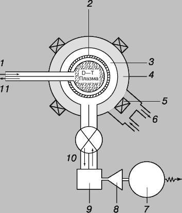 Рис. 6. СХЕМА ТЕРМОЯДЕРНОЙ ЭЛЕКТРОСТАНЦИИ. Показаны поперечный разрез реактора УТС, система охлаждения и система преобразования энергии. 1 - инжекция топлива; 2 - стенка вакуумной камеры; 3 - литиево-бериллиевый бланкет; 4 - радиационно-тепловая защита; 5 - магнитные обмотки; 6 - охлаждение жидким гелием; 7 - электрогенератор; 8 - паровая турбина; 9 - теплообменник; 10 - теплоноситель внутреннего контура; 11 - вывод продуктов реакции.
