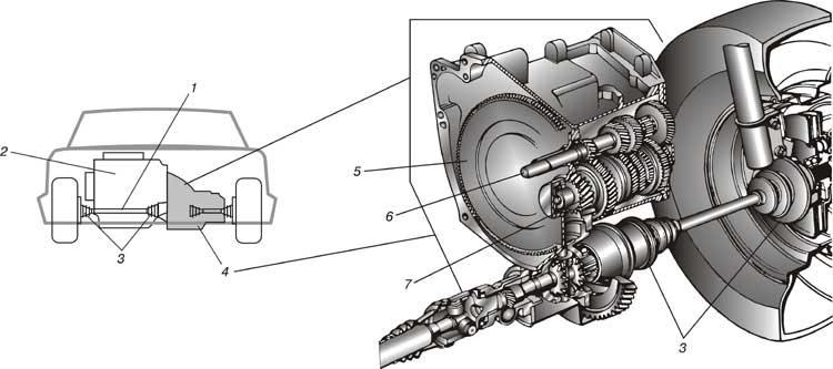 ТРАНСМИССИЯ. На большинстве современных переднеприводных автомобилей узел трансоси выполнен в одном блоке с двигателем (слева). Крутящий момент передается с трансоси на оба передних колеса посредством валов, шестерен и шарниров (справа). 1 - полуось; 2 - двигатель; 3 - шарниры равных угловых скоростей; 4 - трансось; 5 - маховик; 6 - входной вал; 7 - шестерни.