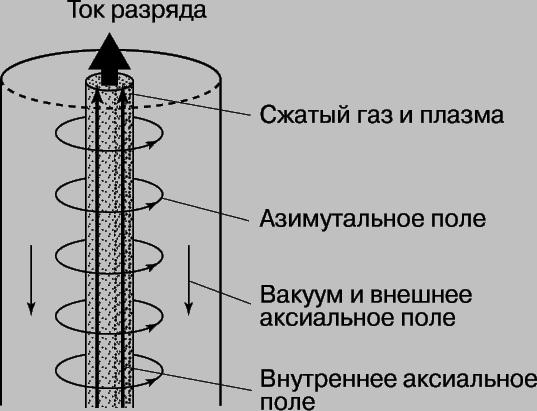 Рис. 2. ПЛАЗМЕННЫЙ ШНУР можно защитить от неустойчивости изгиба аксиальными полями, создаваемыми внутри и снаружи токонесущего шнура.