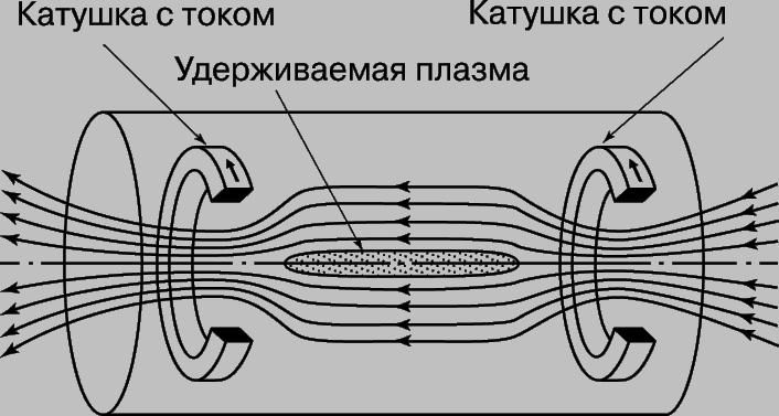 Рис. 3. КЛАССИЧЕСКАЯ МАГНИТНАЯ ЛОВУШКА с катушками, которые создают поле, отражающее частицы к центру камеры реактора и таким образом удерживающее плазму в ограниченном пространстве.