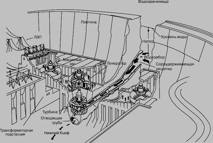 ГИДРОЭЛЕКТРОСТАНЦИЯ, использующая механическую энергию водотока. Плотина создает подпор воды в водохранилище, обеспечивающем постоянный подвод энергии. Вода истекает через водозабор, уровнем которого определяется скорость течения. Поток воды, вращая турбину, приводит во вращение электрогенератор. По высоковольтным ЛЭП электроэнергия передается на распределительные подстанции.