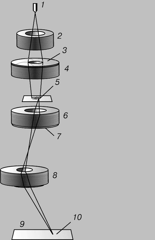 Рис. 2. ОБЫЧНЫЙ ПРОСВЕЧИВАЮЩИЙ ЭЛЕКТРОННЫЙ МИКРОСКОП (ОПЭМ). Электроны ускоряются, а затем фокусируются магнитными линзами. Увеличенное изображение, создаваемое электронами, которые проходят через диафрагму объектива, преобразуется люминесцентным экраном в видимое или регистрируется на фотопластинке. В ОПЭМ можно получить увеличение до 1 млн. 1 - источник электронов; 2 - ускоряющая система; 3 - диафрагма; 4 -конденсорная линза; 5 - образец; 6 - объективная линза; 7 - диафрагма; 8 - проекционная линза; 9 - экран или пленка; 10 - увеличенное изображение.