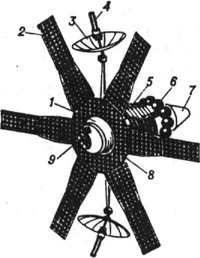 Рис. 1 К ст. Молния. ИСЗ Молння-1: 1 - герметичный корпус; 2 - панель солнечной батареи; 3 - остронаправленная антенна; 4 - датчик ориентации антенны на Землю; 5 - радиатор-холодильник; 6 - шары-баллоны с рабочим телом для проведения малых коррекций; 7 - корректирующая двигательная установка; 8 - панель нагревателя; 9 - датчик солнечной ориентации