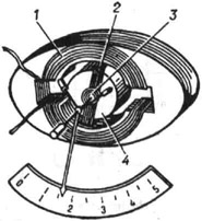 Схема ферродинамического измерительного прибора: 1 - электромагнит; 2 - подвижная катушка; 3 - пружина; 4 - сердечник подвижной части