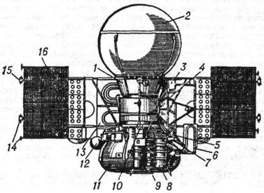 Общий вид космического аппарата Венера-У: 1 - орбитальный аппарат; 2 - спускаемый аппарат; 3 - научная аппаратура; 4 - остронаправленная антенна; 5 - блок баков; 6 - радиатор горячего контура системы терморегулирования; 7 - прибор ориентации на Землю; а - прибор ориентации на звезду; 9 - прибор ориентации на Солнце; 10 - малонаправленная антенна; 11 - приборный отсек; 12 - баллон системы ориентации; 13 - радиатор холодного контура системы терморегулирования; 14 - газовые сопла системы ориентации; 15 - магнитометр; 16 - панель солнечной батарея