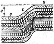 Флексура, переходящая в некоторых слоях в сброс: а - верхнее крыло; б - смыкающее крыло; в - нижнее крыло; г - амплитуда флексуры; д - сброс