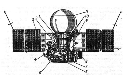 Космический аппарат Вега-1, Вега-2: 1 - пролётный аппарат; 2 - радиатор-охладитель; 3 - панели солнечной батареи; 4 - автоматическая стабилизированная платформа с научной аппаратурой; 5 - противопылевой экран; 6 и 10 - научная аппаратура; 7 - блок приборов астроорнентации; 8 - радиатор-нагреватель; 9 - остронаправленная антенна; 11 - спускаемый аппарат