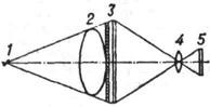 К ст. Флюорограф. Схема получения флюорограммы: 1 - источник рентгеновских лучей; 2 - объект просвечивания; 3 - рентгеновский экран с отсеивающей решёткой; 4 - оптическая система фотокамеры; 5 - плёнка (флюорограмма)