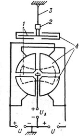 Схема квадрантного электрометра: 1 - подвижный электрод (лёгкая металлическая пластинка); 2 - зеркальце; 3 - подвес (кварцевая нить); 4 - неподвижные электроды (в виде разрезанной на четыре части цилиндрической коробки)