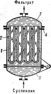 Схема патронного фильтра: 1 - корпус; 2 - фильтровальная перегородка; 3 - крышка; 4 - решётка; 5 - откидное днище