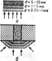 К ст. Фильтр обратный. Схема обратных фильтров в основании бетонной гравитационной плотины на нескальном основании: а - сплошной; б - местный под дренажными отверстиями на водобое; d - размер частиц