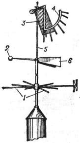 Флюгер: 1 - штифты; 2 - противовес; 3 - металлическая пластинка; 4 - дуга с указателями скорости ветра; 5 - стержень; 6 - флюгарка
