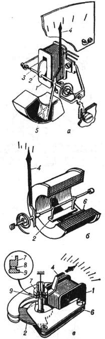 Схемы электромагнитных измерительных приборов: а - с плоской катушкой; б - с круглой катушкой; в - с замкнутым магнито-проводом; 1 - катушка; 2 - подвижный сердечник; 3 - ось; 4 - стрелка; 5 - крыло воздушного успокоителя; 6 - неподвижный сердечник; 7 и 9 - неподвижный и подвижный диски жидкостного успокоителя; 8 - вязкая жидкость
