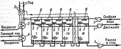 Схема многоступенчатого дистилляционного опреснителя с мгновенным вскипанием: I - IV, .... N - камеры испарения; 1 - насосы; 2 - паровые эжекторы; 3 - конденсатор эжектора; 4 - подогреватель; 5 - брызгоулавливатели; 6 - конденсаторы; 7 - поддоны для сбора конденсата