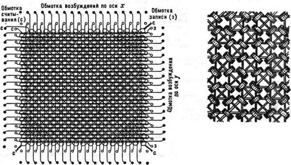 Электрическая схема ферритовой матрицы запоминающего устройства с плоской выборкой информации (справа - увеличенный участок)