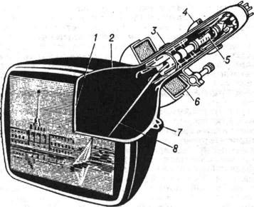 Приёмный телевизионный электронно-лучевой прибор: 1 - люминофор; 2 - - внутреннее проводящее покрытие (аквадаг); 3 - магнит центровки электронного луча; 4 - постоянный магнит ионной ловушки; 5 - электронный прожектор; 6 - отклоняющая система; 7 - высоковольтный вывод; 8 - электронный луч