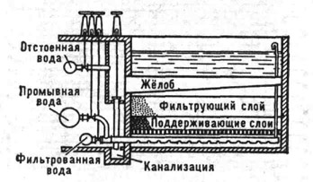 Скорый однопоточный открытый фильтр для очистки воды