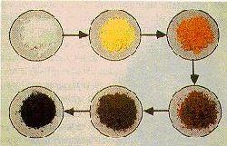Изменение цвета наночастиц [2] Cd3P2 при изменении их размера, белый цвет - ча