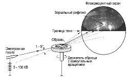 Рис.1. Схема аппаратуры ДБЭ и картина ДБЭ от поверхности Si(111)7x7.