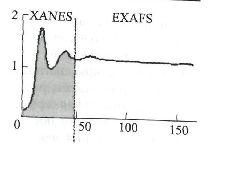 Пример разделения спектра XAFS на XANES и EXAFS. По горизонтальной оси отложена энергия рентгеновско