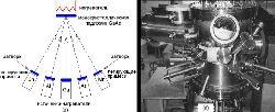 Схема установки (а) и вакуумная камера (б) установки молекулярно-лучевой эпитаксии