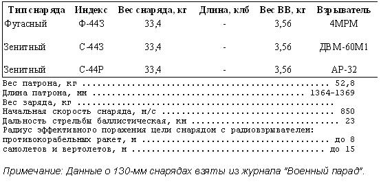 Данные подвижных береговых установок