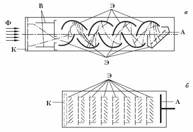 Структурные схемы фотоэлектронных умножителей с линейными диодными системами: