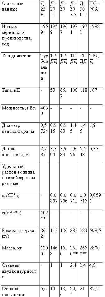 Табл. — Газотурбинные двигатели Пермского моторостроительного конструкторского бюро