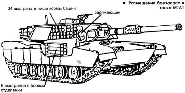 Фирма Крайслер при разработке танка Ml отказалась от системы управления огнем опытного ХМ-803, в которой использовались комбинированные прицел наводчика и панорамный прицел командира, оба с независмой стабилизацией линии прицеливания. Такая СУО представялась чрезмерно дорогой (43% от общей стоимости машины) и сложной. Фирма Крайслер поставила задачу добиться на танке M1 близкой к ХМ-803 точности стрельбы и при этом втиснуть цену приборов управления огнем в 23% от стоимости всей машины. Разработкой СУО занималась фирма Хьюз Эйркрафт. Детальному анализу с точки зрения критерия стоимость-эффективность пришлось подвергнуть все элементы СУО. Исследования показали, что на долю абсолютно необходимой системы ночного видения приходится примерно 1/5 всей суммы, следовательно — не получается в рамках определенной стоимости всей СУО сделать двухплоскостную независимую стабилизацию линии визирования основного прицела наводчика. В то же время, наибольший вклад в повышение точности стрельбы вносит независимая стабилизация оптической оси прицела в вертикальной плоскости (в три раза выше, чем при стабилизации линии прицеливания только по горизонту), к тому же стабилизировать ось по углу места проще и дешевле, чем по азимуту. Поэтому пришлось пойти на компромисс— оптическая ось основного монокулярного прицела наводчика GPS (Gunner periscop sight — перископический прицел наводчика) имеет независимую стабилизацию только по углу места, по азимуту — прицел стабилизируется вместе с пушкой. Прицел наводчика имеет оптическую головку с 3- и 10-кратным увеличением. в него встроен тепловизионный <a href=