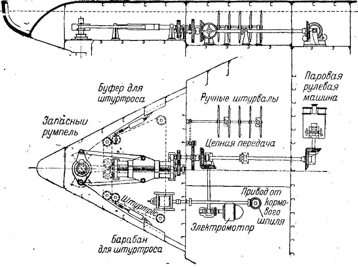 Рулевой привод Дэвиса.