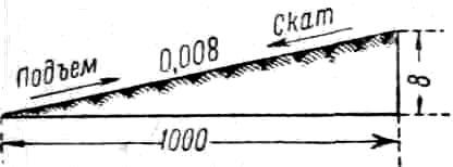 В зависимости от направления хода поезда У. наз. подъемом или спуском (скатом). На продольном профиле У. обозначается десятичной дробью или целым числом, показывающим количество метров подъема или спуска на 1 км протяжения пути. Вместе с величиной У. обозначают протяжение его и направление к горизонту, т. е. подъем или <a href=