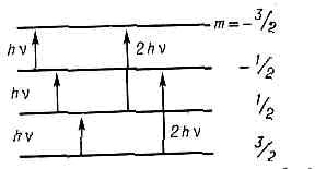 АКУСТИЧЕСКИЙ ЯДЕРНЫЙ МАГНИТНЫЙ РЕЗОНАНС> </div> <div> Уровни энергии для ядра со спином I=3/2 в постоянном магн. поле. Стрелками изображены возможные переходы для АЯМР с m=±1 и с m=±2. </div> <div> а переход с верхнего уровня на нижний — его излучением. Поскольку при термодинамич. равновесии число ядер N2 на уровне с энергией ?2 меньше, чем число спинов N1 на уровне ?1 при акустич. колебаниях число актов поглощения превышает число актов излучения, и в результате происходит резонансное поглощение фононов — АЯМР и наблюдается <a href=