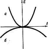БЕСЩЕЛЕВЫЕ ПОЛУПРОВОДНИКИ> </div> <div> Зависимость энергии ? от квазиимпульса р бесщелевых ПП 1-го типа: a — зона проводимости; б — <a href=