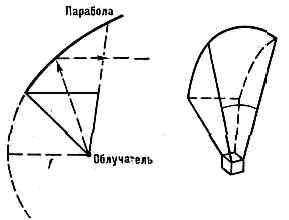 АНТЕННА21