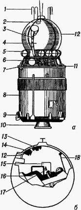 Космический корабль Восток с последней ступенью ракеты-носителя: а - общий вид; 6 - спускаемый аппарат; 1 - антенны системы командных радиолиний; 2 - иллюминатор; 3 -кабель-мачта; 4 - спускаемый аппарат; 5 - баллоны пневмосистемы; 6 - управляющие сопла; 7 - приборный отсек; 8 - последняя ступень ракеты-носителя; 9 - рулевые двигатели; 10 - сопло; 11 - датчик солнечной ориентации; 12 - иллюминатор с оптическим ориентиром; 13 - приборная доска с глобусом; 14 - телевизионная камера; 15 - контейнер с пищей; 16 - кресло пилота; 17 - ручка управления; 18 - входной люк