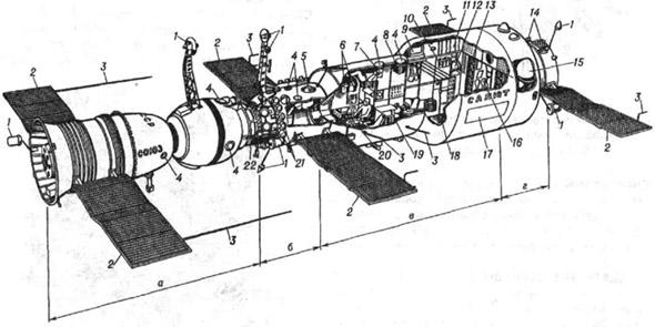 Орбитальная станция Салют с космическим кораблём Союз: а - космический корабль Союз; б - переходный отсек орбитальной станции; в - рабочий отсек станции; г - агрегатный отсек станции; 1 - антенны радиотехнической системы сближения; 2 - панели солнечных батарей; 3 - антенны радиотелеметрических систем; 4 - иллюминаторы; 5 - звёздный телескоп Орион; 6 -установка для регенерации воздуха; 7 - кинокамера; 8 - фотоаппарат; 9 - аппаратура для биологических исследований; 10 - холодильник для продуктов питания; 11 - спальное место; 12 -баки системы водообеспечения; 13 - сборники отходов; 14 - двигатели системы ориентации; 15 -топливные баки; 16 - санитарно-гигиенический узел; 17 - датчик регистрации микрометеоритов; 18 - бегущая дорожка; 19 - рабочий стол; 20 - центральный пост управления; 21 - баллоны системы наддува; 22 - стыковочный агрегат