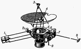 Космический аппарат Пионер-10: 1 - радиоизотопная энергетическая установка; 2 - микродвигатели; 3 - рупорная антенна; 4 - остронаправленная параболическая антенна; 5 - звёздный датчик; 6 - контейнер со служебными системами; 7 - контейнер с научными приборами; 8 - магнитометр; 9 - ненаправленная коническая антенна