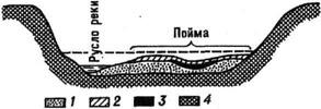 Схема строения аллювия равнинной реки: /, 2,3 - аллювий (русловой, пойменный, старичный);4 - коренные породы склонов и дна речной долины; 5 - уровень воды во время половодья
