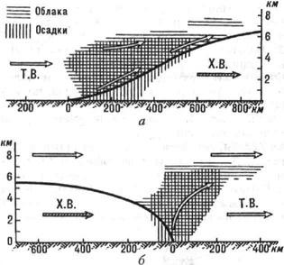 Вертикальный разрез атмосферного фронта: а - тёплого, б - холодного; Т.В. и Х.В.- соотв. тёплый и холодный воздух
