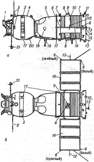 Общий вид космического корабля Союз-19: а - вид сбоку; б - вид в плане; 1 - андрогинный периферийный стыковочный агрегат; 2 -антенны УКВ радиостанции; 3 - антенна радиотелевизионной системы; 4 - орбитальный отсек; 5 - спускаемый аппарат; 6 - бортовые огни ориентации; 7 - двигатель причаливания и ориентации; 8 - проблесковый световой маяк; 9 - датчик солнечной ориентации; 10 - приборно-агрегатный отсек; 11 - двигатели ориентации; 12 - антенны радиотелеметрической системы; 13 - антенна связи с Землёй; 14 -сближающе-корректирующий двигатель; 15 -датчик ионной ориентации; 16 - панель солнечной батареи; 17 - антенны командной радиолинии и траекторных измерений; 18 - визир-ориентатор; 19 - иллюминатор; 20 - люк для посадки экипажа в корабль; 21 - антенна УКВ радиостанции